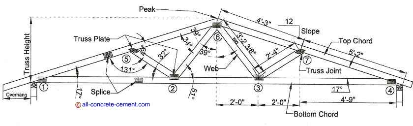 Steel roof truss design, metal roof trusses, Build a common roof truss, Building roof trusses, Roof